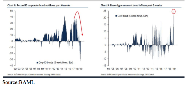 record govt bond outflows
