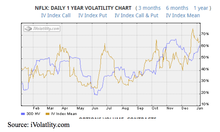 nflx annual volatility chart