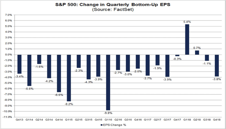 s&p 500 change in quarterly