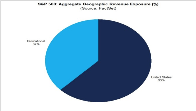 s&p 500 aggregate geo revenue