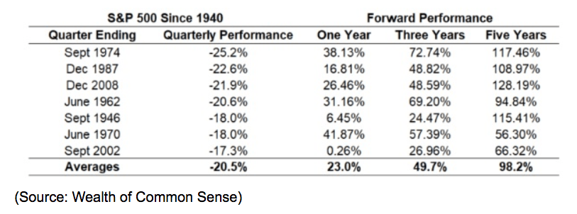 s&p 500 performance