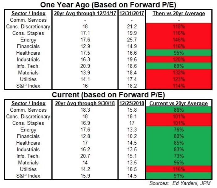 forward pe chart
