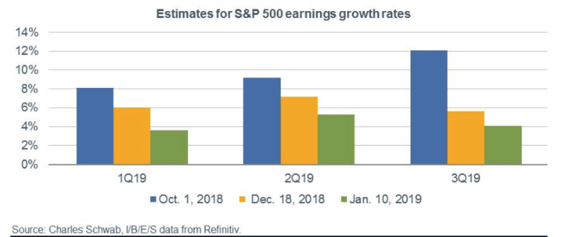 S&P 500 Earnings Growth Rates