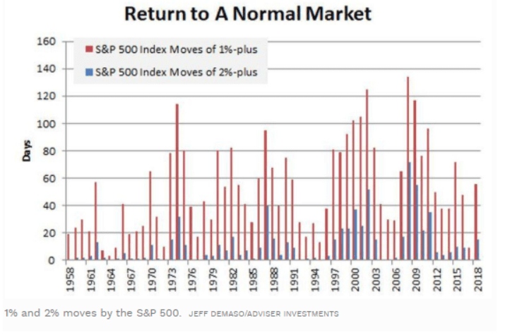 s&p 500 market chart
