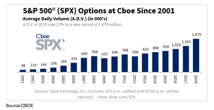 How to trade s & p 500 index options