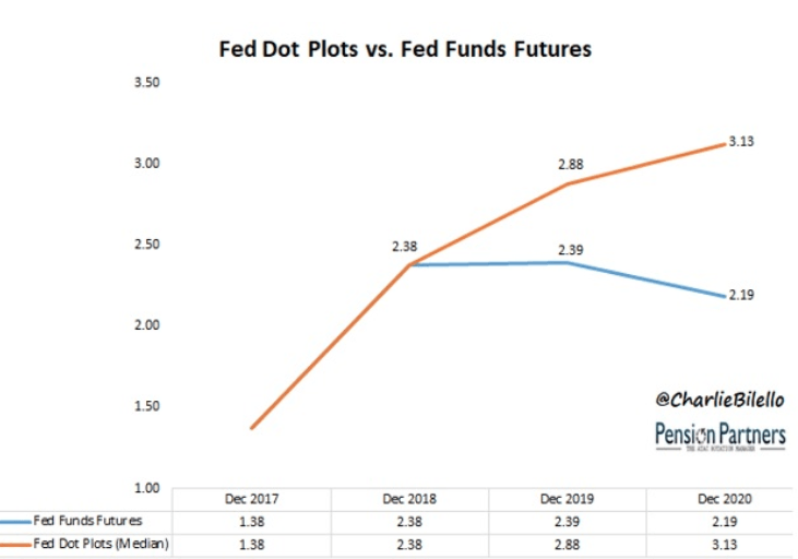 fed dot plots vs fed funds futures