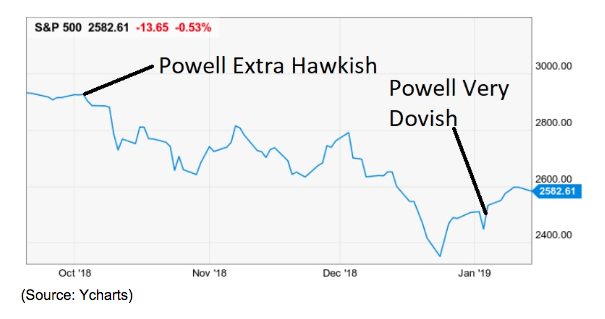 Powell Hawkish & Dovish