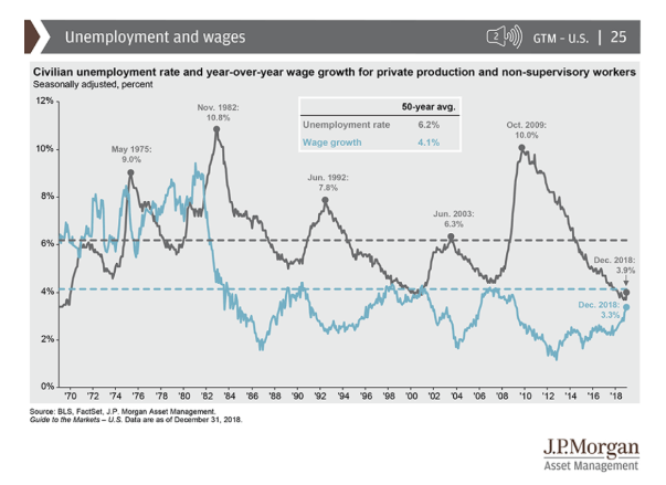 unemployment and wages jp morgan