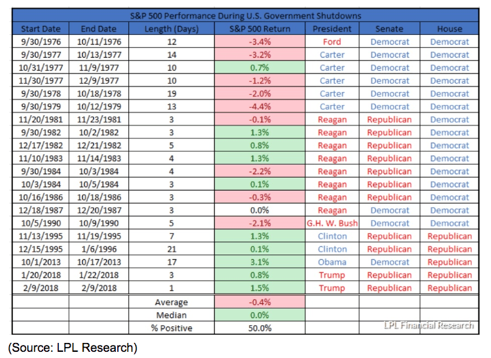 S&P 500 Gov't SHutdown Performance history