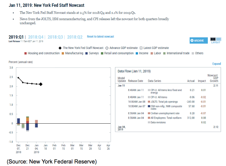 NY fed staff nowcast
