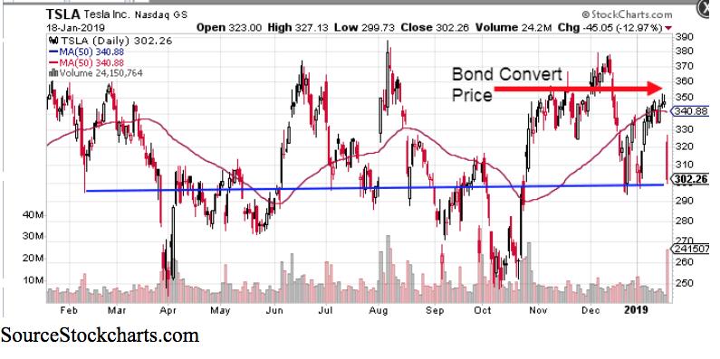 TSLA Bond Convert Price