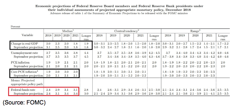 The Fed Economic Projections