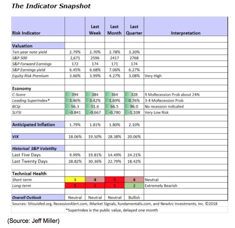economy risk indicator