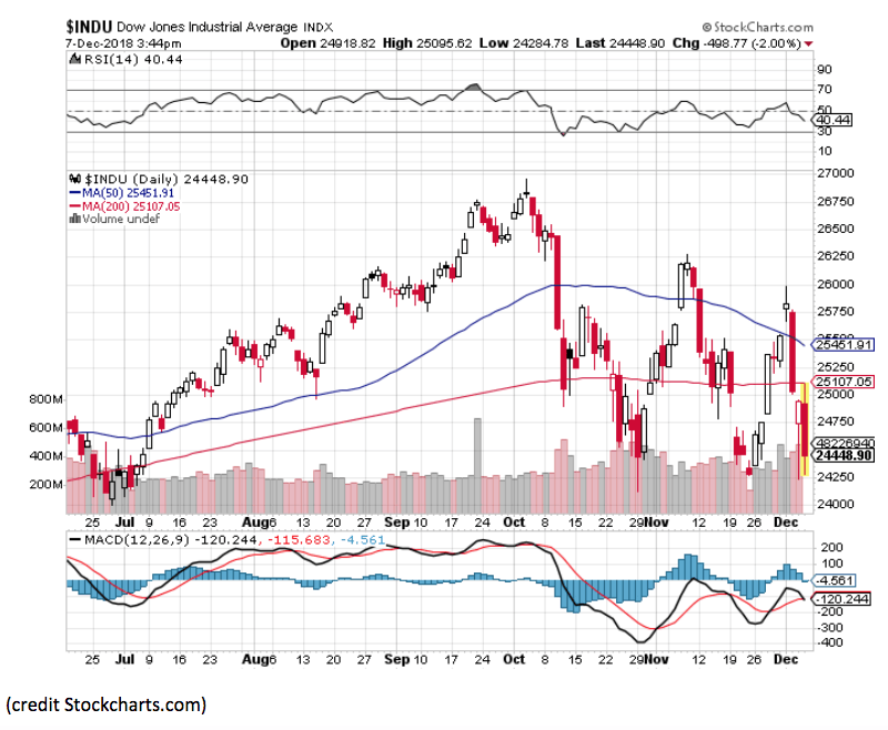 dow jones industrial index