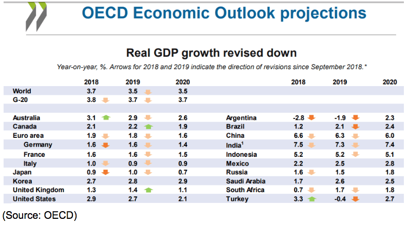 OECD Economic Outlook Projections