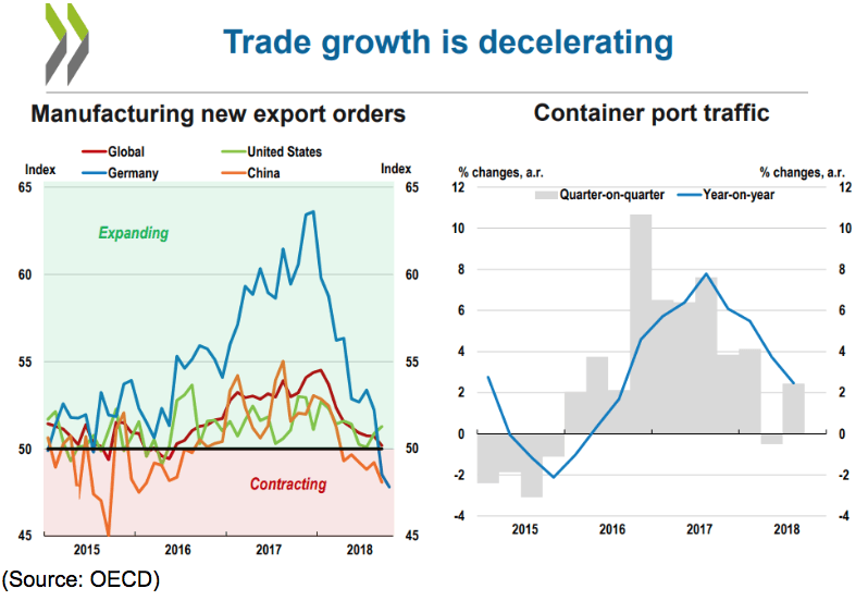 Trade growth global data
