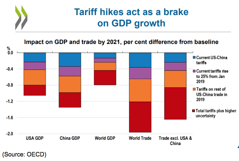 tariff hikes act as a brake on gdp growth