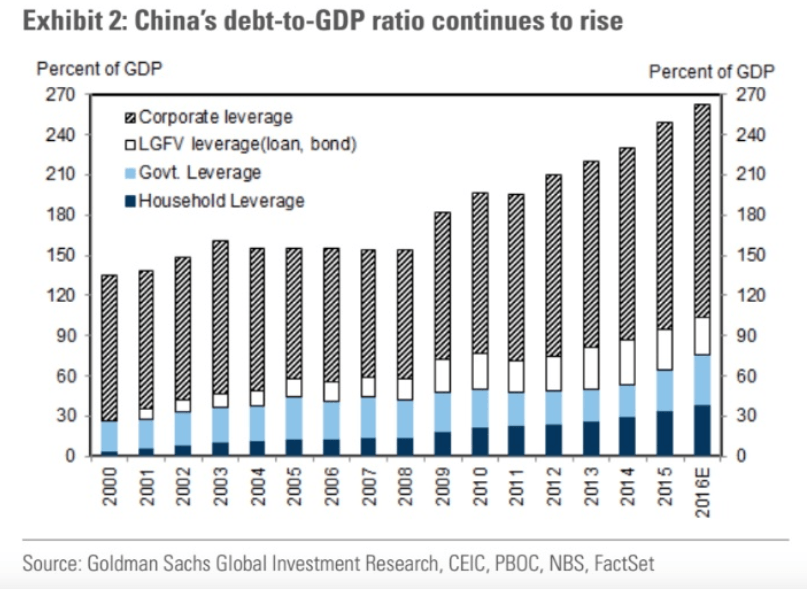China debt to GDP ratio