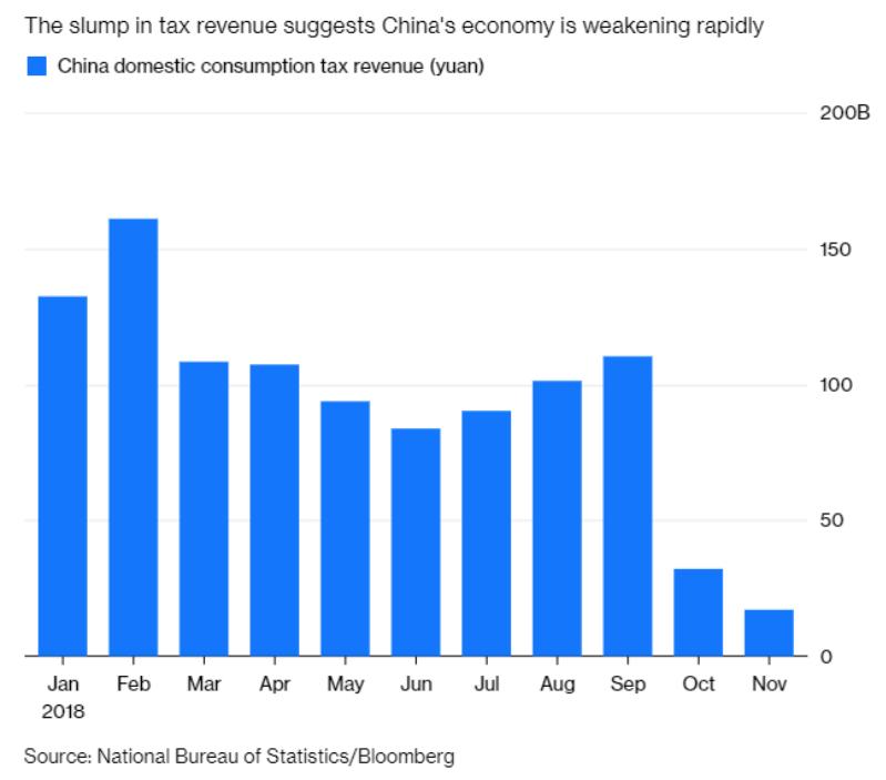 china economy stats