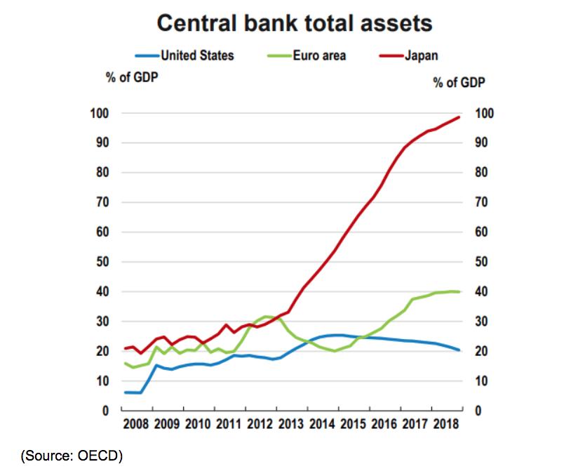 central bank total assets