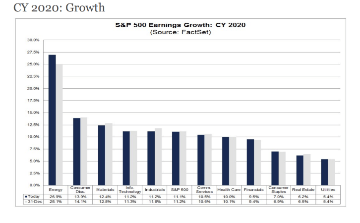 cy 2020 growth