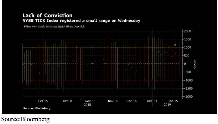 lack of conviction chart