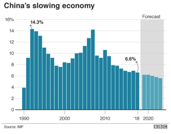 china slowing economy