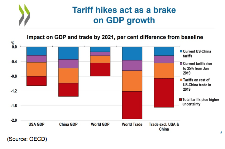 tariff hikes gdp growth
