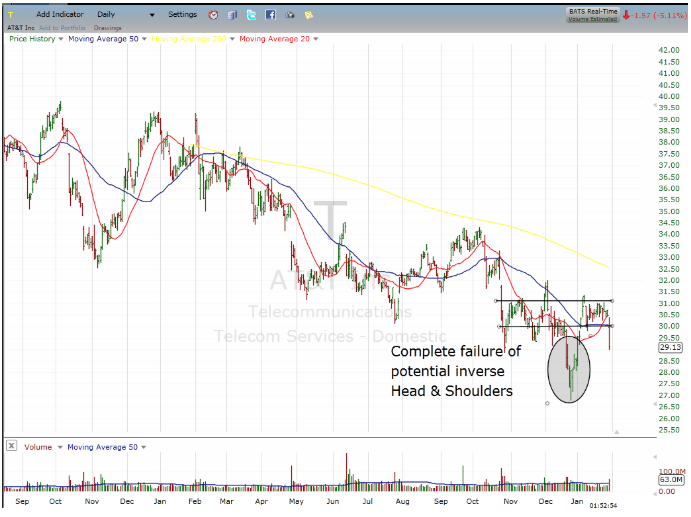 inverse head and shoulders chart