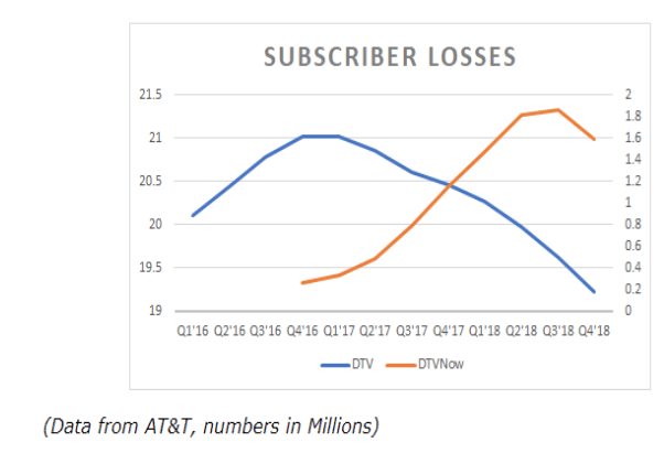 subscriber losses