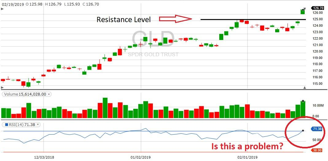 gold resistance