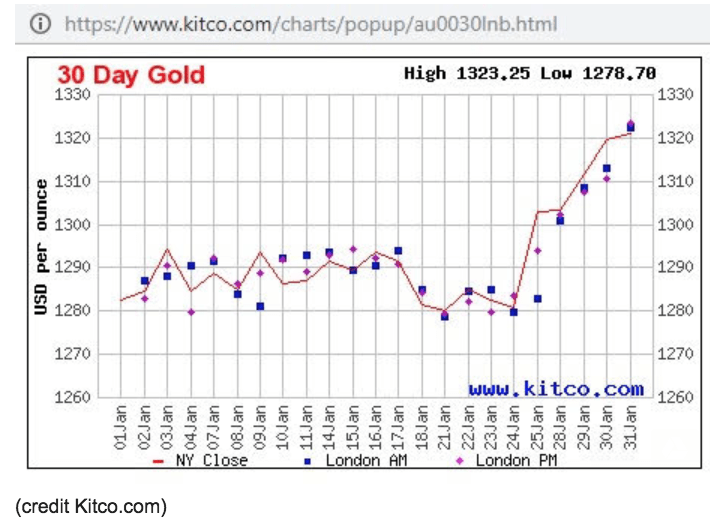 30 day gold usd per ounce