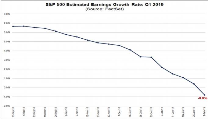 s&p estimated earnings