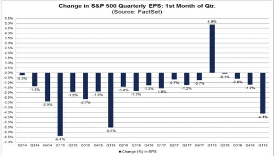 change s&p 500 quarterly eps