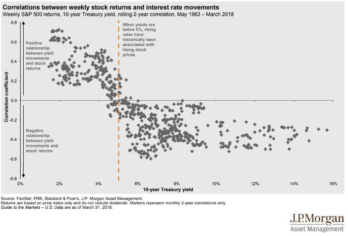 correlation stock chart