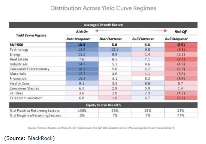 average 6 month return curve regimes