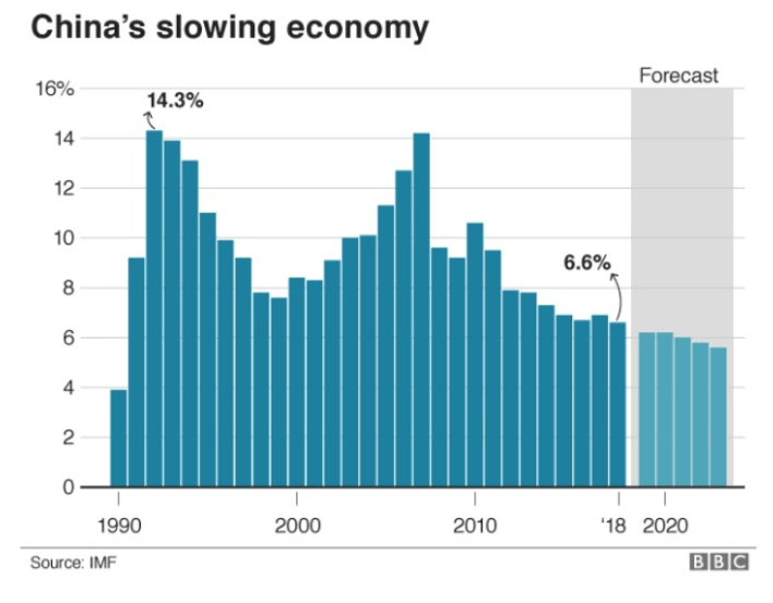 china slowing economy chart