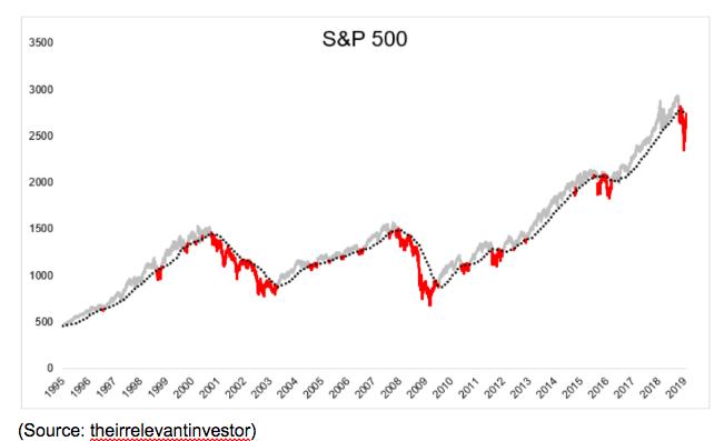 s&p 500 chart 2019