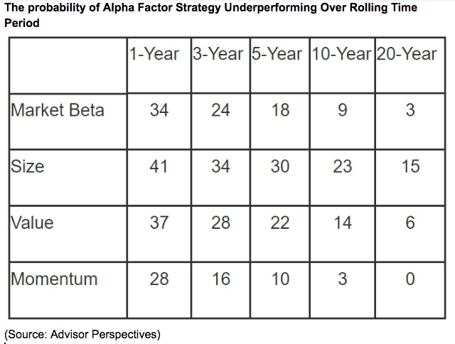alpha factor strategy