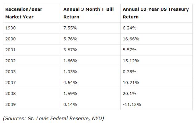 long bonds value chart