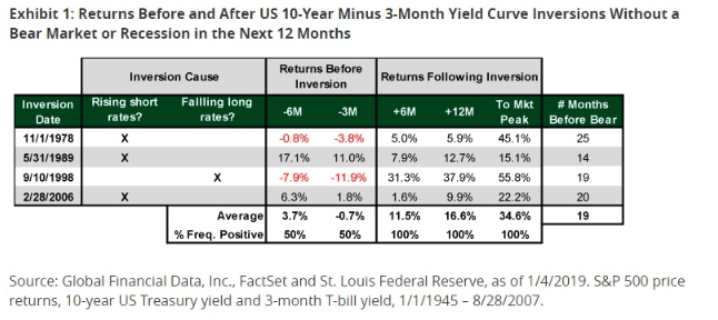 10 year before and after yield curve inversions historical