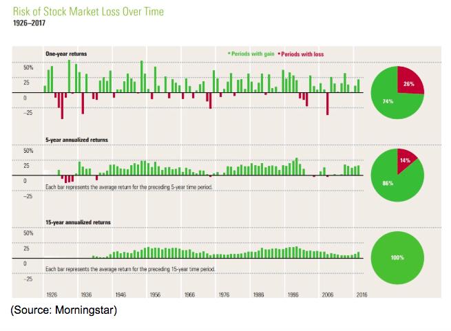 stock market loss 1926 to 2017