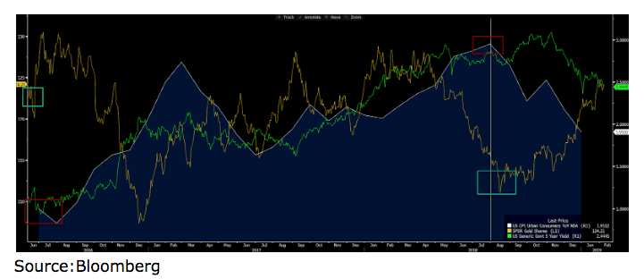 interest rate and gold correlation chart