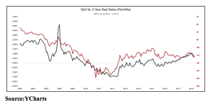 gld vs 5-year real estate rates