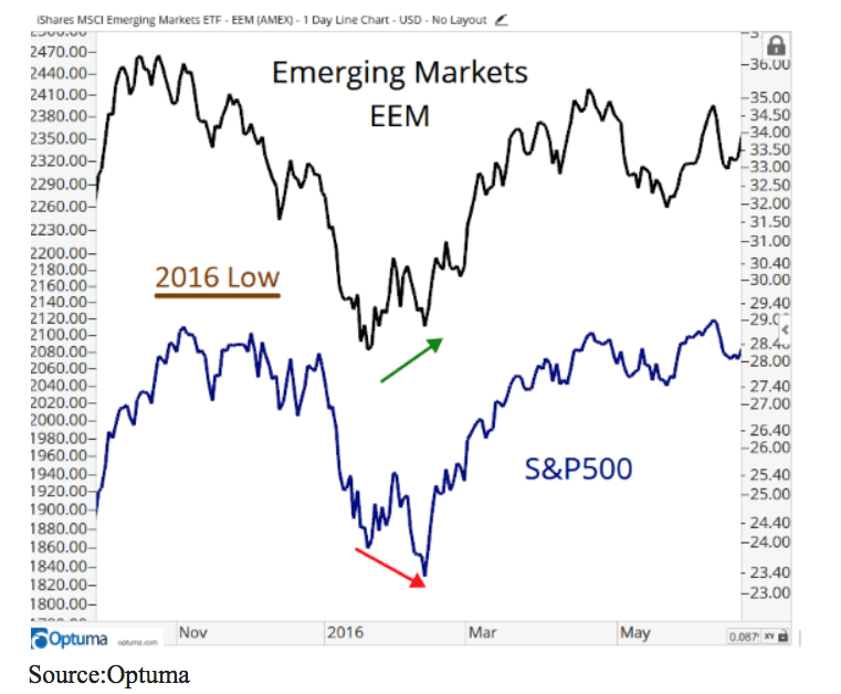 Emerging Markets EEM