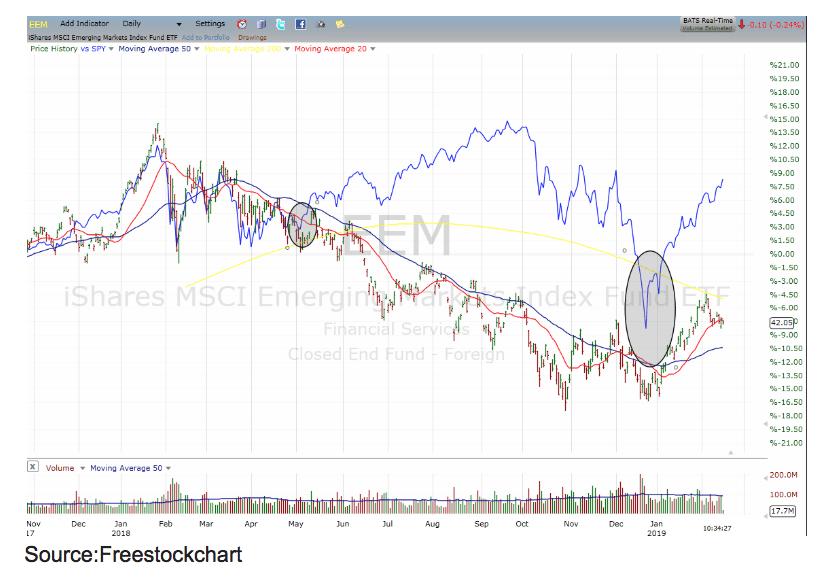 EEM stock chart