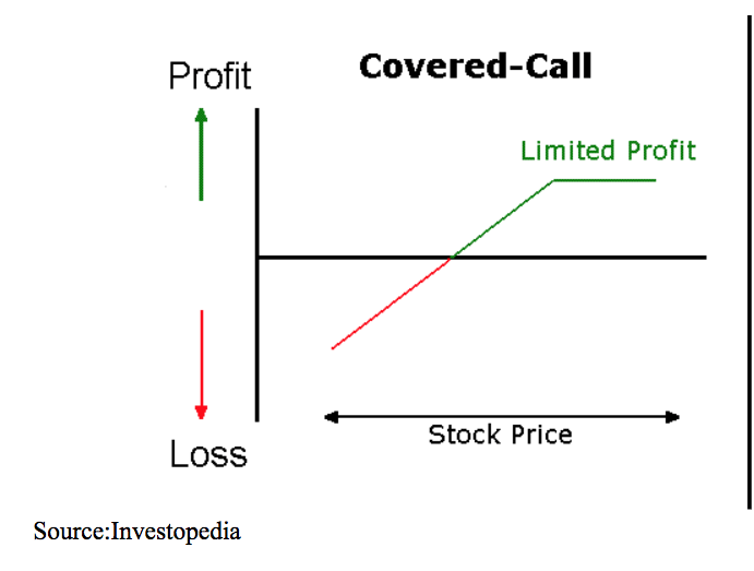profit loss covered call