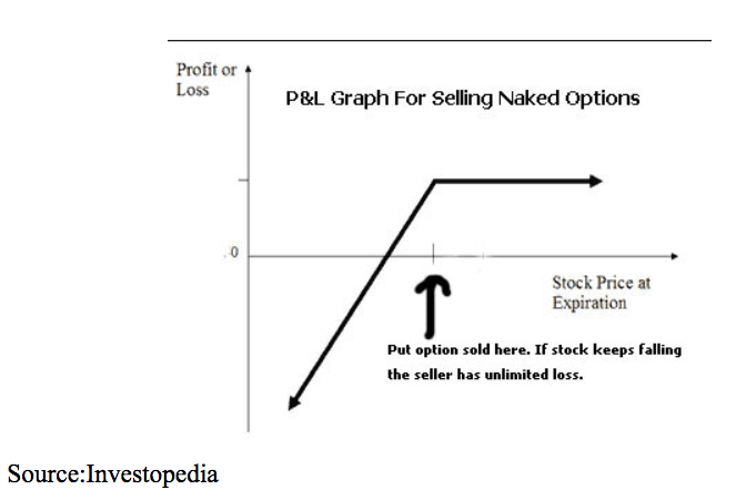P&L Graph Naked Options