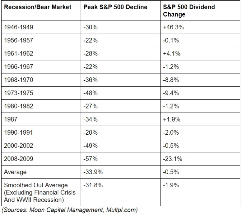 recession and bear market