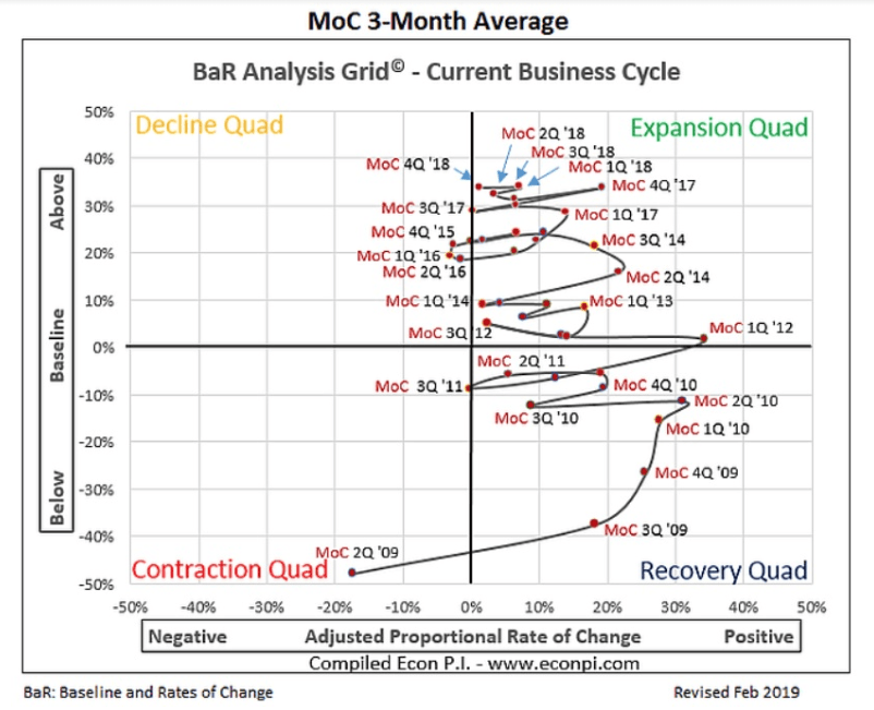 moc 3 month average grid